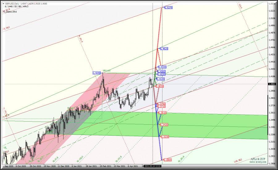 Основные валютные инструменты - EUR/USD & GBP/USD & USD/JPY и US Dollar Index - Daily. Комплексный анализ APLs &