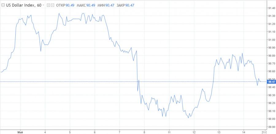 Что ждать от доллара на следующей неделе?