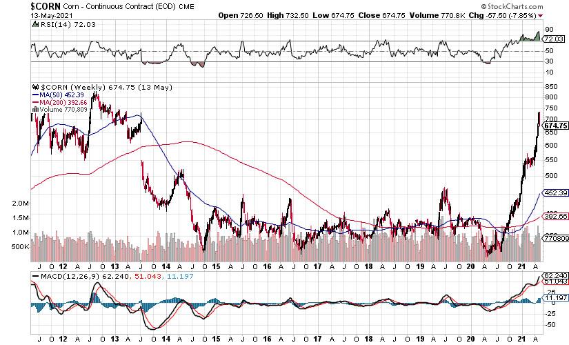 Рост товарных цен - зерновые, нефть, металл - продолжение следует?