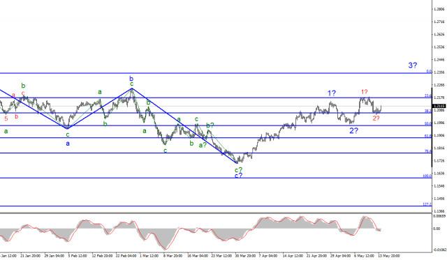 Анализ EUR/USD. 14 мая. Рынки ждут данных по розничным продажам в США.