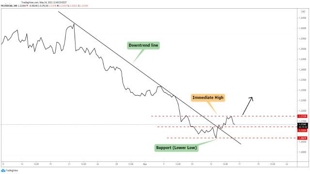 USD/CAD Upside Reversal Needs Confirmation!