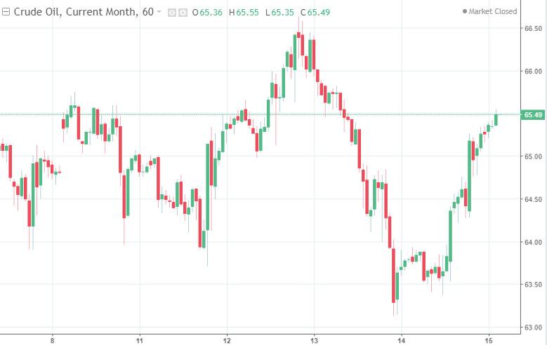 Нефть резко рванула вверх, отыграв потери с начала недели