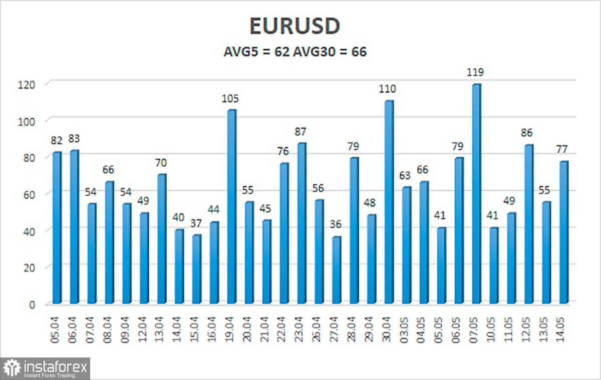 Обзор пары EUR/USD. 17 мая. На сколько может упасть доллар в 2021 году?