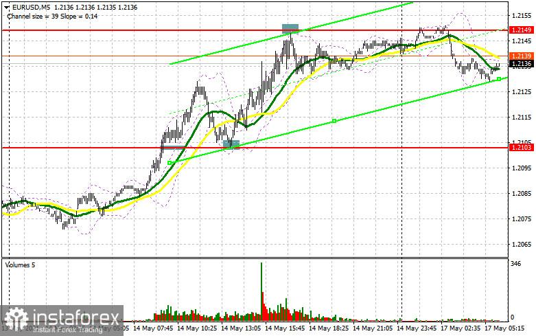 EUR/USD: план на европейскую сессию 17 мая. Commitment of Traders COT отчеты (разбор вчерашних сделок). Покупатели евро нацелены на сопротивление 1.2149 и на обновление месячного максимума