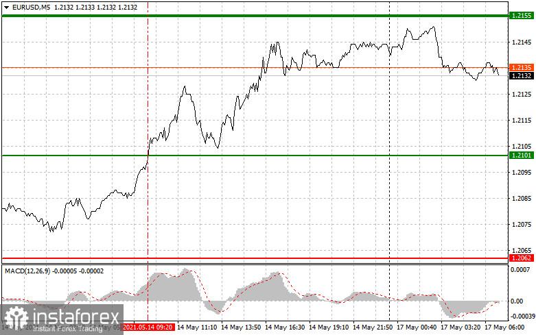 Простые рекомендации по входу в рынок и выходу для начинающих трейдеров. (разбор сделок на форекс). Валютные пары EURUSD и GBPUSD на 17 мая