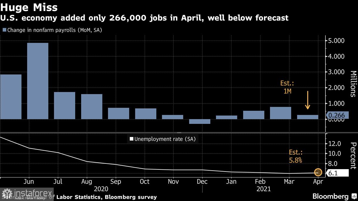 EURUSD: План демократов по спасению американской экономики провалился. В ЕЦБ намерены подождать до осени
