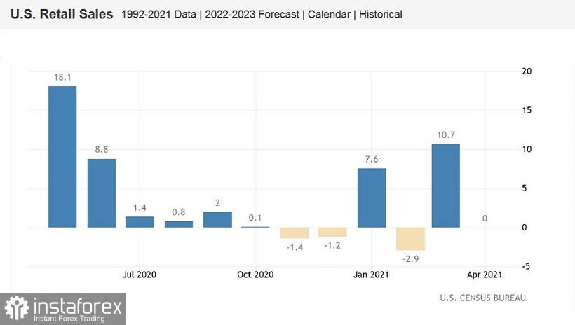 EUR/USD. Провальные данные по розничным продажам и «ястребиный» протокол ЕЦБ
