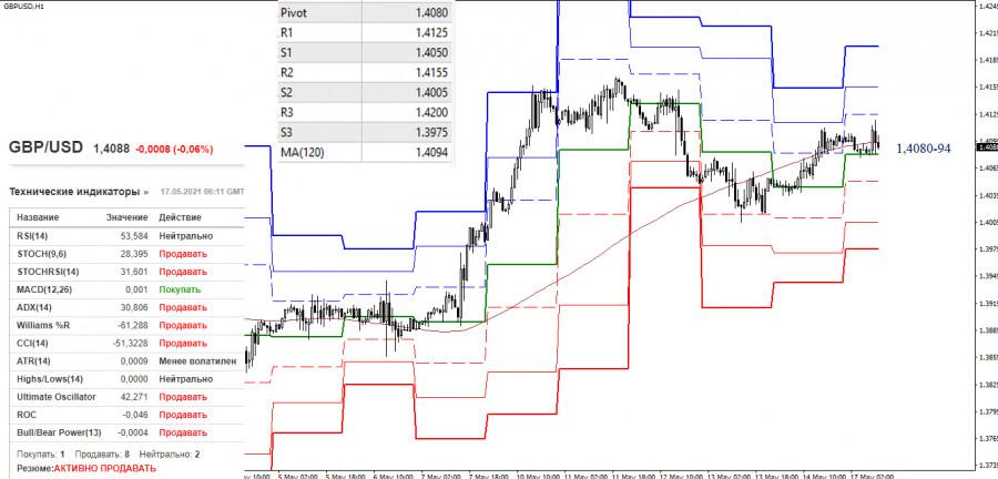 EUR/USD и GBP/USD 17 мая – рекомендации технического анализа