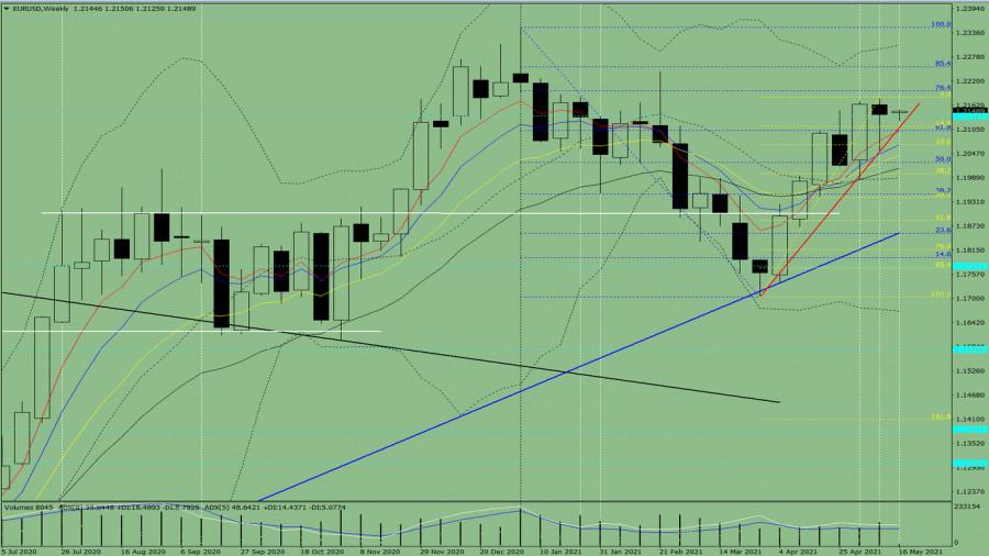 Технический анализ на неделю, с 17 до 22 мая, по валютной паре EUR/USD