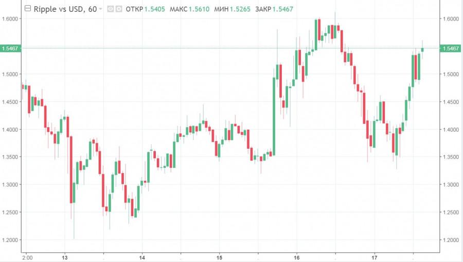 ETH сваливается в коррекцию, ADA устанавливает новый исторический рекорд: прогноз рынка альткоинов