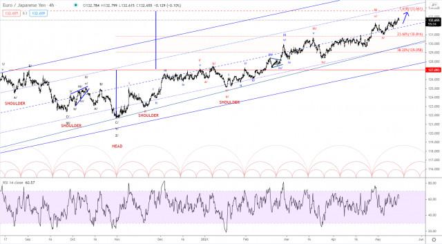 Analisis Gelombang Elliott Pasangan EUR/JPY untuk 17 Mei 2021