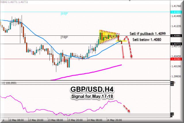 Sinyal Trading GBP/USD untuk 17 - 18 Mei 2021: Jual di bawah 1.4099