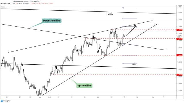 EUR/USD 1.22 Seen As Target!