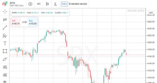 Indeks saham Amerika melonjak berdasarkan perdagangan pada hari Jumaat