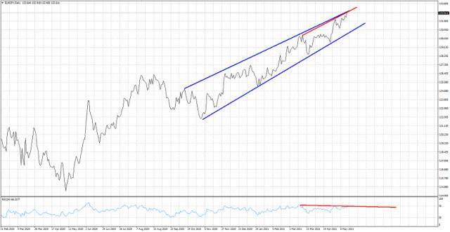 预计欧元兑日元很快会开始逆转。