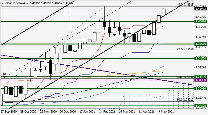 Анализ и прогноз по GBP/USD на 18 мая 2021 года