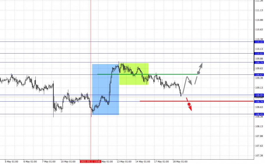 Фрактальный анализ основных валютных пар на 18 мая