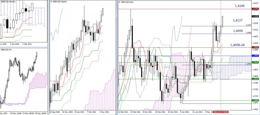 EUR/USD и GBP/USD 18 мая – рекомендации технического анализа