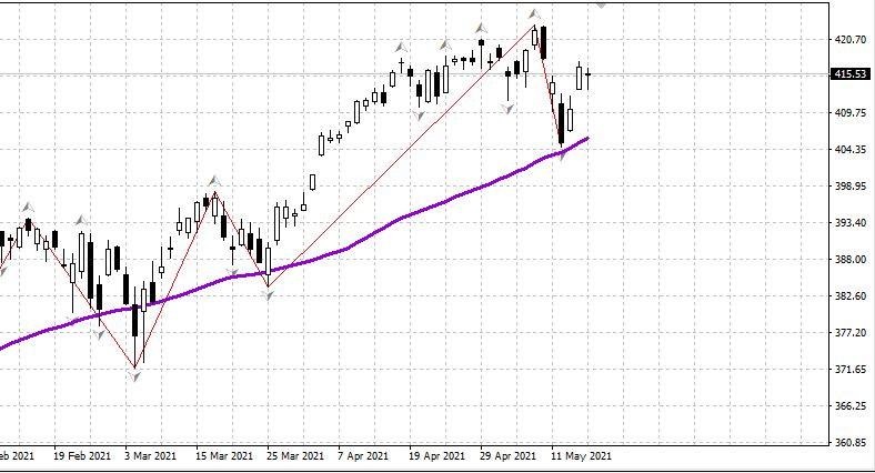 Рынок США, нефть 18.05 - день (обновление)