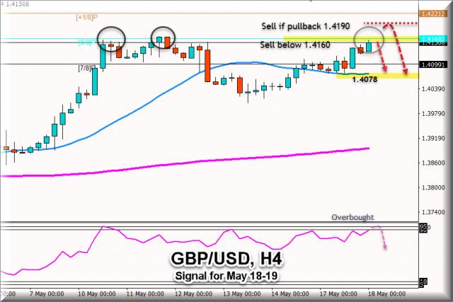 Sinyal Trading GBP/USD untuk 18 - 19 Mei 2021: Jual di bawah 1.4160