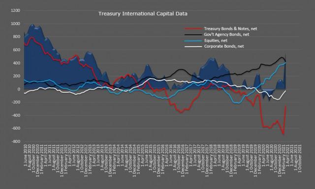 बढ़ती महंगाई को फेड कब तक नजरअंदाज करेगा? USD, NZD, AUD . का अवलोकन