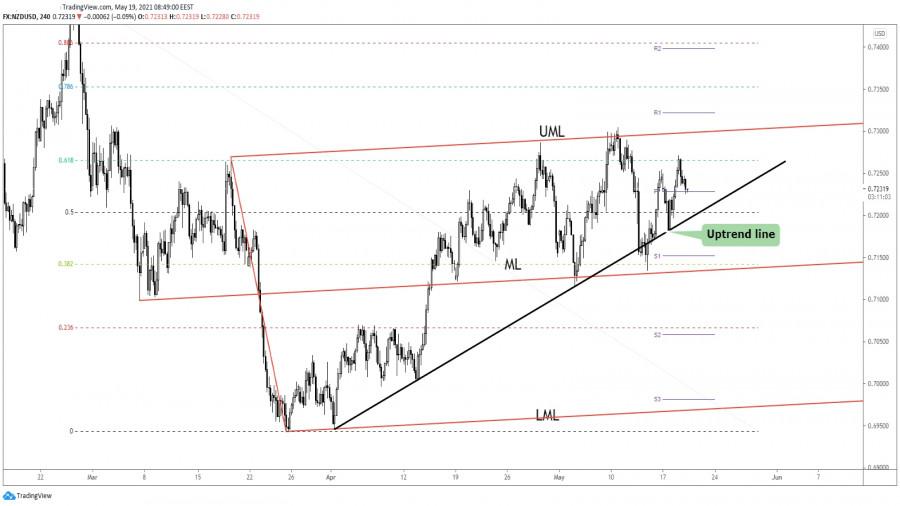 NZD/USD New Upside Momentum!