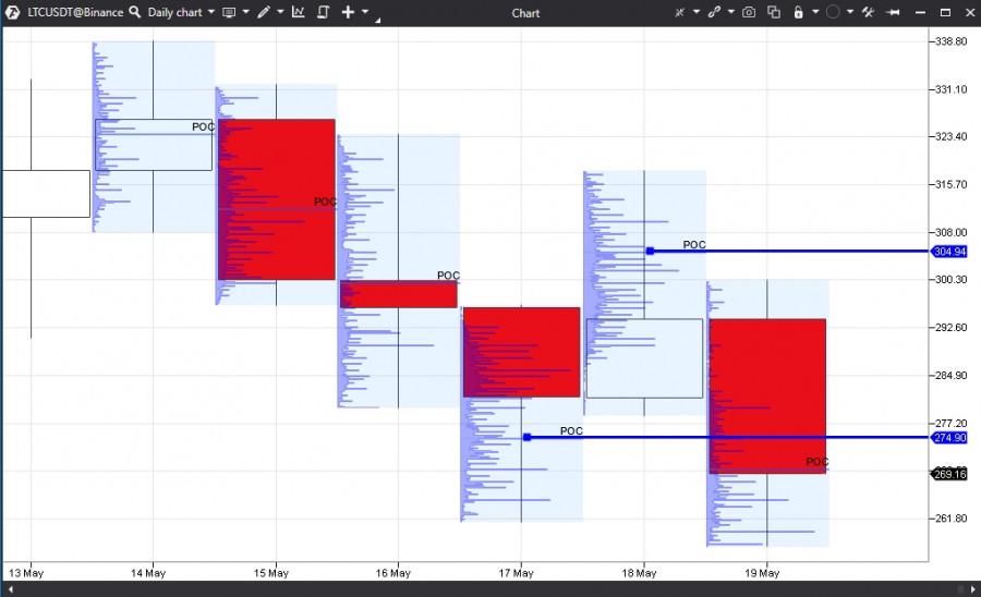Прогноз на основании горизонтальных объёмов по Litecoin на 19.05.21