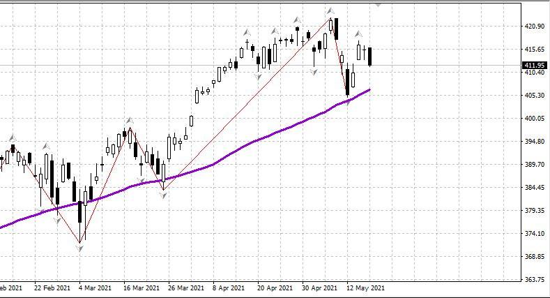 Рынок США: продай в мае – и иди гуляй. 19.05