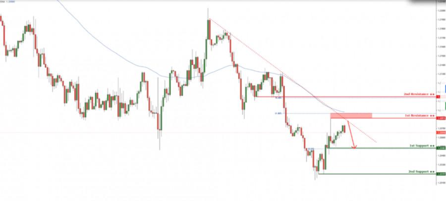 USDCAD reacting at descending trendline resistance! Drop incoming!