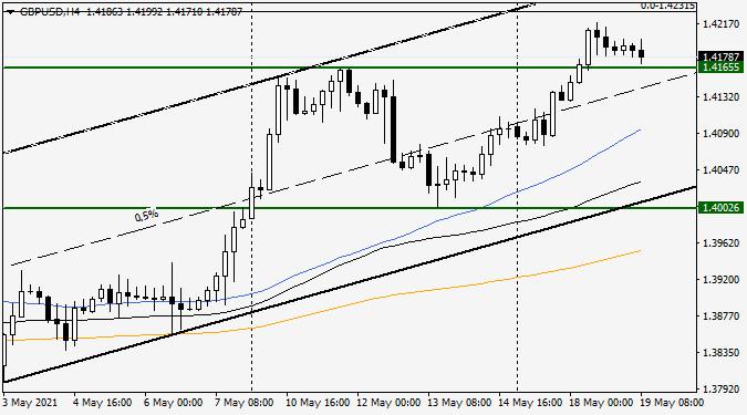 Анализ и прогноз по GBP/USD на 19 мая 2021 года