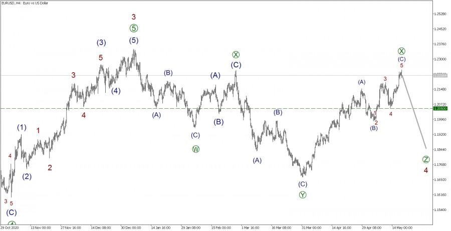 EUR/USD 19 мая. Снижение Евродоллара может начаться прямо сейчас