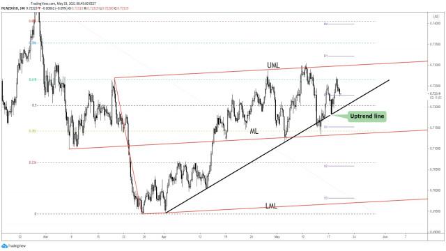 NZD/USD में नई तेजी