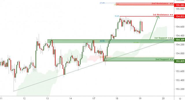 英镑/日元面临看涨压力,还有进一步上涨的潜力!