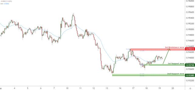 澳元兑美加元面临看涨压力,还有进一步上涨的潜力!