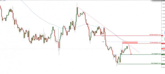美元/加元在下降趋势线阻力时做出反应! 丢进来!