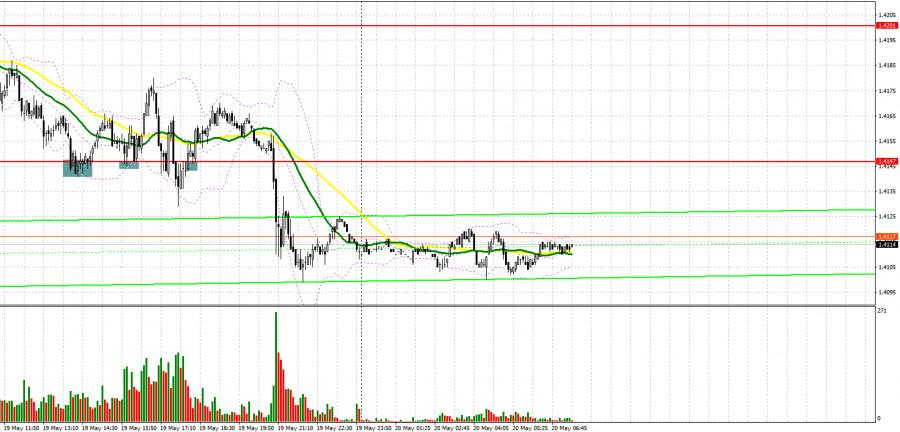 GBP/USD: план на европейскую сессию 20 мая. Commitment of Traders COT отчеты (разбор вчерашних сделок). Британский фунт уступает