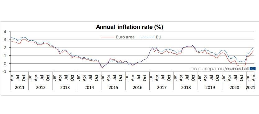 У нескольких членов FOMC сдают нервы, начало нормализации политики ближе чем кажется. Обзор USD, EUR, GBP
