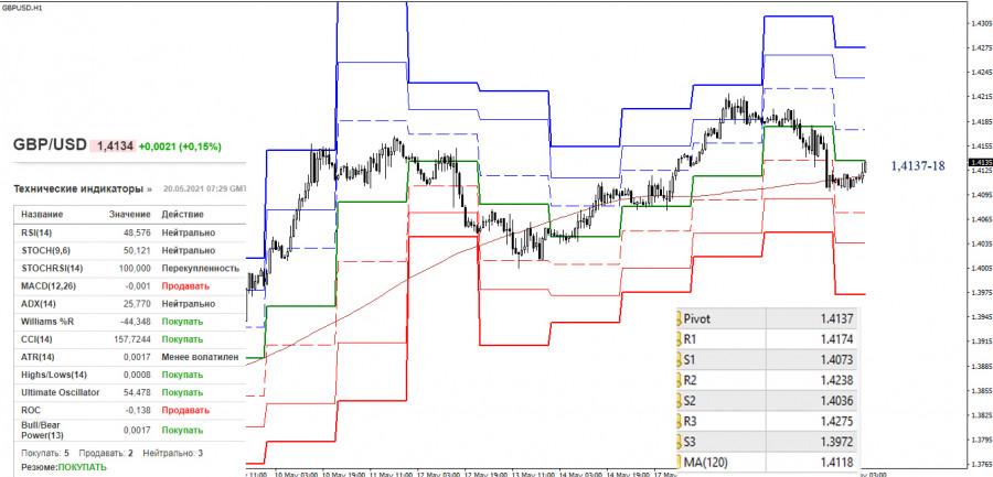 EUR/USD и GBP/USD 20 мая – рекомендации технического анализа
