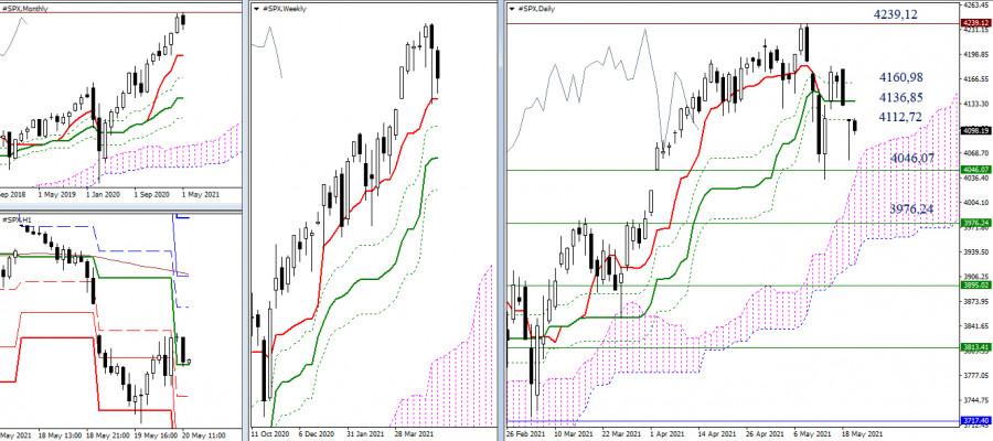 Динамика ведущих фондовых индексов США, Великобритании и Германии