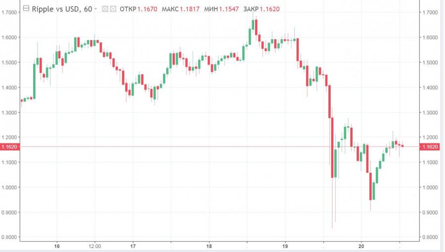 Альткоины продолжают падение на фоне обвала биткоина: прогнозы