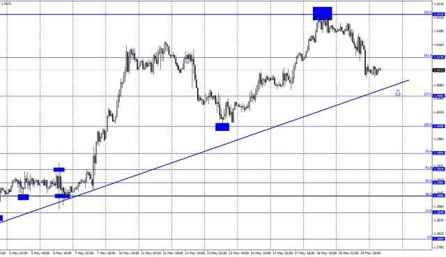 20 मई को GBP/USD के लिए पूर्वानुमान (COT रिपोर्ट): ब्रिटिश मुद्रास्फीति ने ट्रेडर्स के बीच उत्साह का कारण नहीं बनाया।
