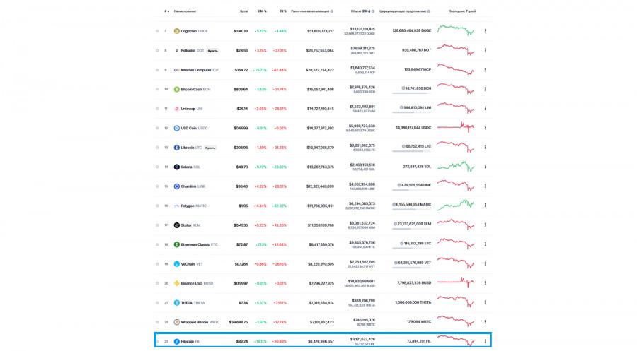 Filecoin - интересная монета для инвестивания на среднесрок