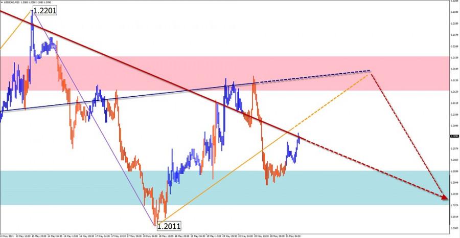 Упрощенный волновой анализ и прогноз EUR/USD, AUD/USD, GBP/JPY, USD/CAD на 21 мая