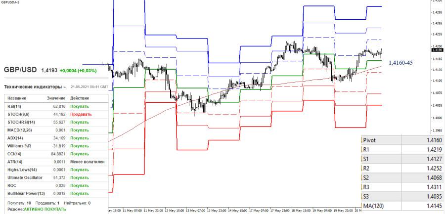 EUR/USD и GBP/USD 21 мая – рекомендации технического анализа