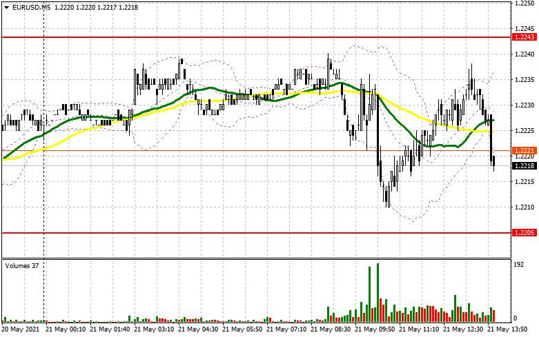 EUR/USD: план на американскую сессию 21 мая (разбор утренних сделок). Евро остается в канале после неудачной попытки быков