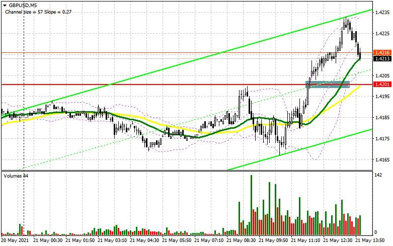 GBP/USD: план на американскую сессию 21 мая (разбор утренних сделок). Покупатели фунта прорываются к очередным максимумам