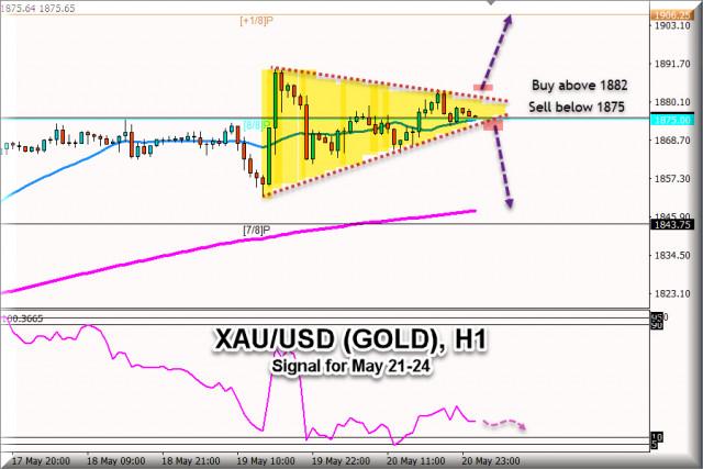 Tín hiệu giao dịch cho XAU / USD (Vàng), từ ngày 21 - 24 tháng 5 năm 2021: Tam giác đối xứng tại 1,875 đô la