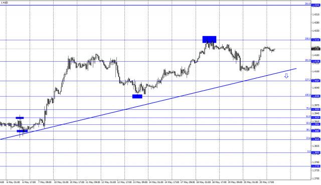 21 मई को GBP/USD के लिए पूर्वानुमान (सीओटी रिपोर्ट): फेड मिनट्स, ब्रिटिश मुद्रास्फीति, और खुदरा बिक्री।