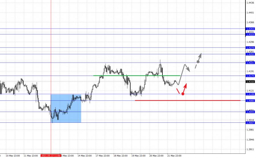 Фрактальный анализ основных валютных пар на 24 мая