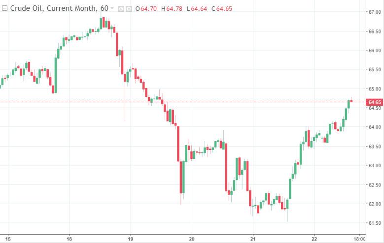 Уверенный рост после затяжного падения. Нефть дорожает с самого утра в понедельник